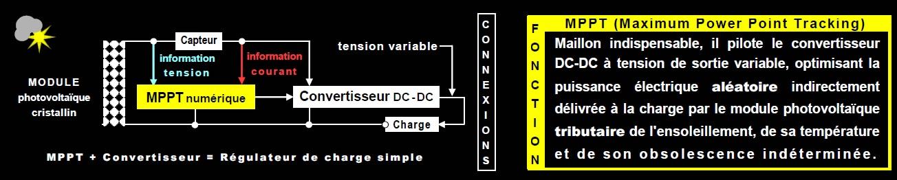 Connexions pour MPPT classique numérique