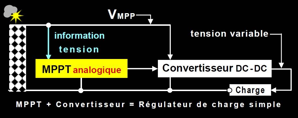 Connexions pour notre MPPT analogique innovant
